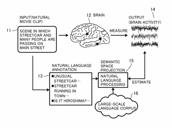 Method for estimating perceptual semantic content by analysis of brain activity