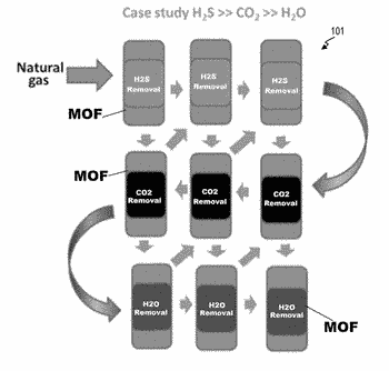Metal organic framework absorbent platforms for removal of co2 and h2s from natural gas