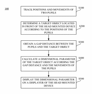 Head mounted device with eye tracking and control method thereof