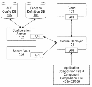 Secure deployment of applications in a cloud computing platform