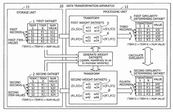 Method and apparatus for transforming data