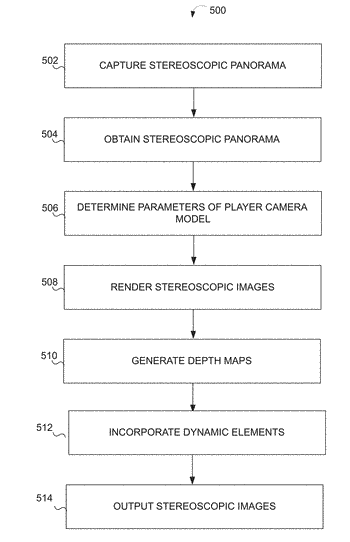 System and method of capturing and rendering a stereoscopic panorama using a depth buffer
