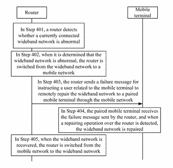 Router management method, router and mobile terminal