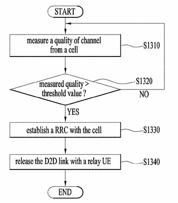 Method for changing a link connection in a communication system and device therefor