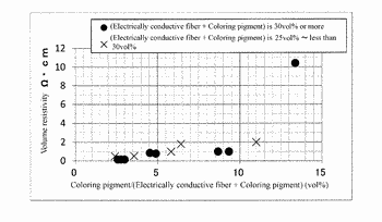 Electrically conductive member