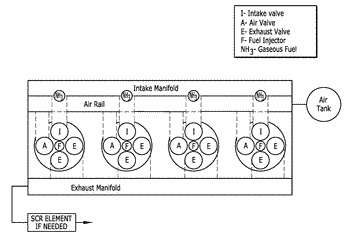 Dual fuel ammonia combustion in diesel engines