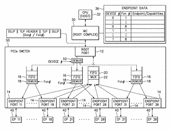 Pcie switch for aggregating a large number of endpoint devices