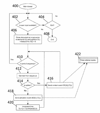 Method and system for searching for relevant items in a collection of documents given user ...