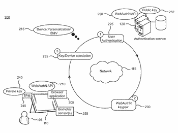 User and device authentication for web applications