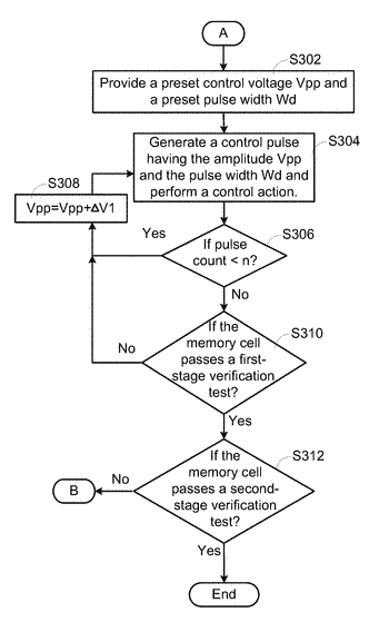 Control voltage searching method for non-volatile memory