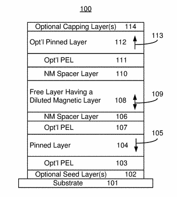 Method and system for providing a diluted free layer magnetic junction usable in spin transfer ...