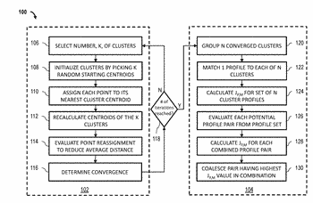 Systems and methods for docsis profile management