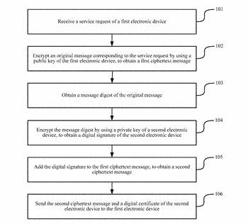 Service processing method and electronic device