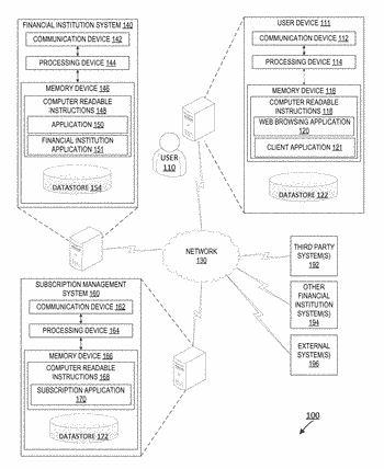 System for automatically establishing operative communication channel with third party computing systems for subscription regulation