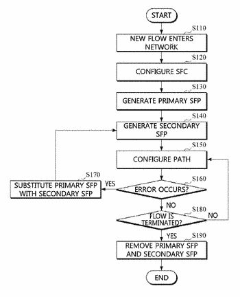 Apparatus and method for configuring service function path of service function chain based on software ...