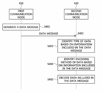 Method of transmitting and receiving data in vehicle network and apparatus for the same