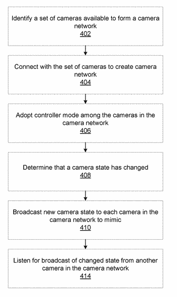 Remote camera control in a peer-to-peer camera network