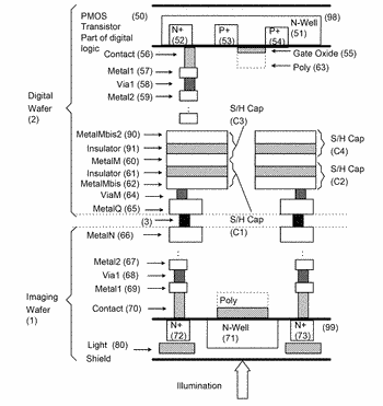 Image sensor having stacked imaging and digital wafers where digital wafer has stacked capacitors and ...