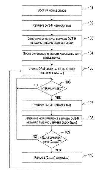 Method, system, mobile device, apparatus and computer program product for validating rights objects