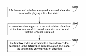 Live video processing method and device