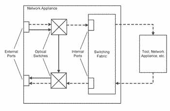 Reduction of network connectivity gaps experienced by inline network appliances