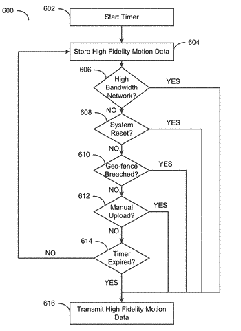 System and method for compressing high fidelity motion data for transmission over a limited bandwidth ...