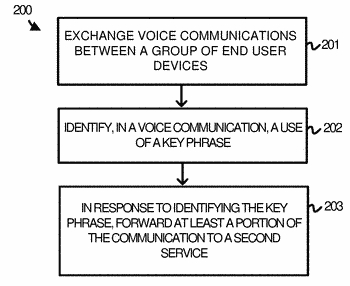 Group communication forwarding to a secondary service