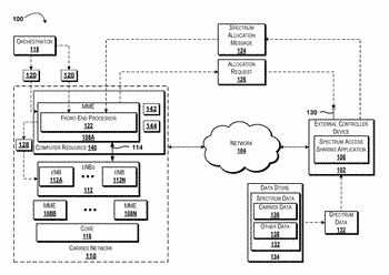 Spectrum access sharing front-end processor for mobile management entities