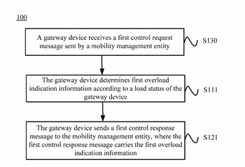 Overload control method, and device
