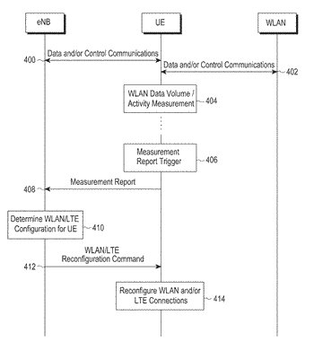 A method and apparatus for communicating with a wireless local area network in a mobile ...