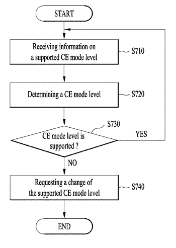Method and apparatus for changing a coverage enhancement mode
