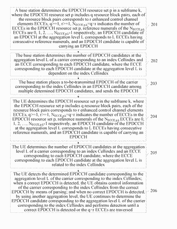 Epdcch candidate determining method and device