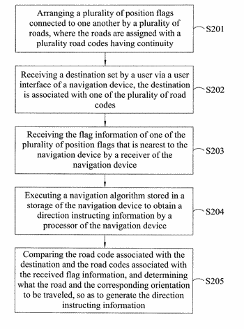 Indoor navigation system and method based on relevancy of road signs