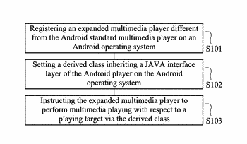Method of expanding function of android standard multimedia player and multimedia playing system