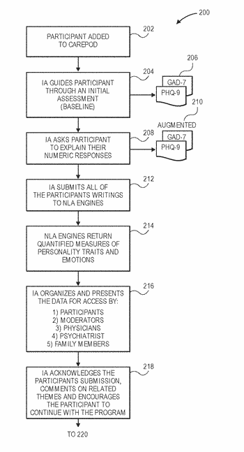 Secure database systems and methods for delivering health care treatment