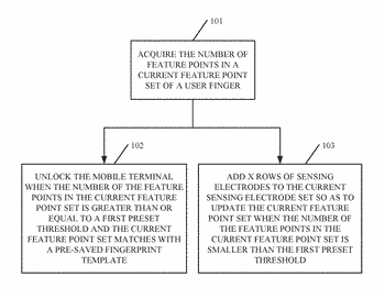 Method for controlling unlocking and mobile terminal