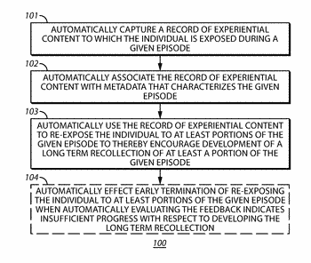 Method and apparatus to encourage development of long term recollections of given episodes