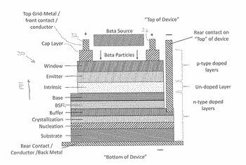 Semiconductor device for directly converting radioisotope emissions into electrical power