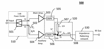Impedance flattening network for high efficiency wideband doherty power amplifier