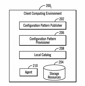 Publishing configuration patterns for storage resources and storage performance models from client systems to share ...
