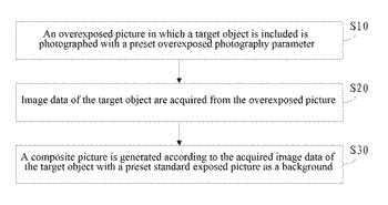 Method and device for overexposed photography