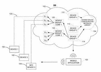 Cloud-based device configuration management of heterogeneous devices