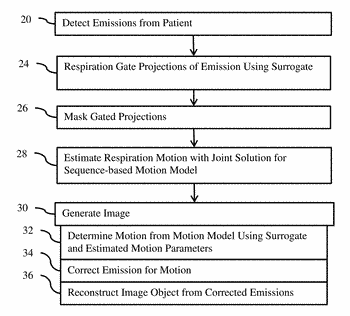 Respiratory motion estimation in projection domain in nuclear medical imaging
