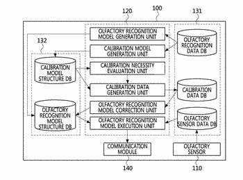 Apparatus and method for generation of olfactory information capable of calibration based on pattern recognition ...