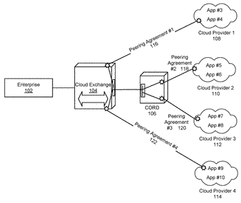 Systems and methods for management of cloud exchanges