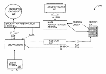 Facilitating encrypted persistent storage in browsers