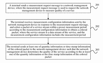 Method and system for measuring quality of service running on terminal, and device