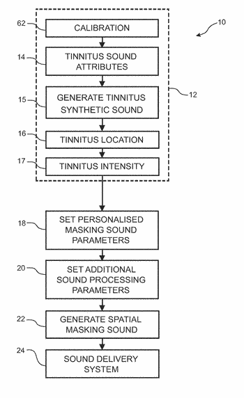 Tinnitus treatment system and method