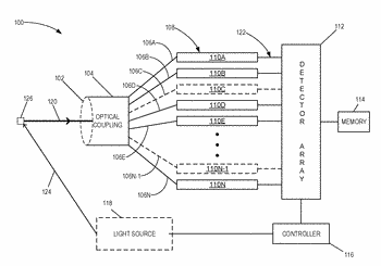 Integrated fourier transform optical spectrometer