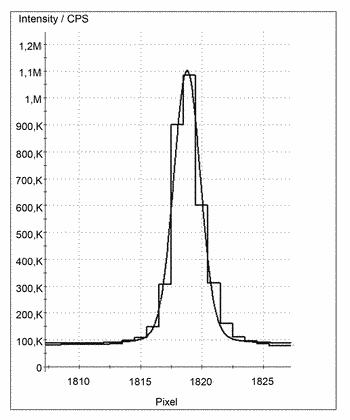 Method for compensating a spectrum drift in a spectrometer